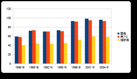 厚生統計協会:国民の動向・厚生の指標1987年から2005年